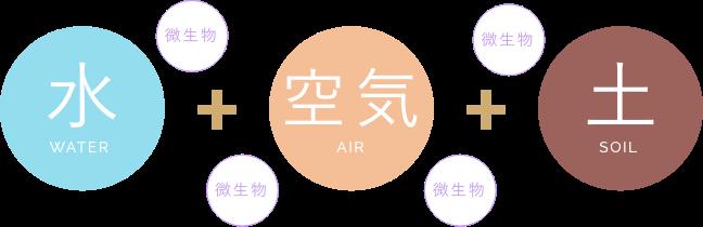 水+空気+土